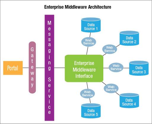 Afbeeldingsresultaat voor middleware diagram