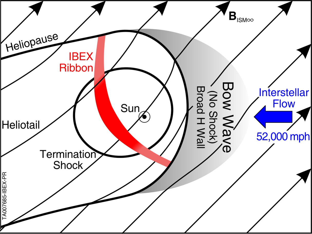 Ibex Reveals Missing Boundary At Solar System Edge Nasa 451plutosolarsystemdiagramjpg 646984main Ta007685 Full The Heliosphere Surrounding Our
