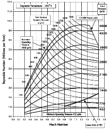 Operating Characteristics of the 11x11 foot transonic wind tunnel graph