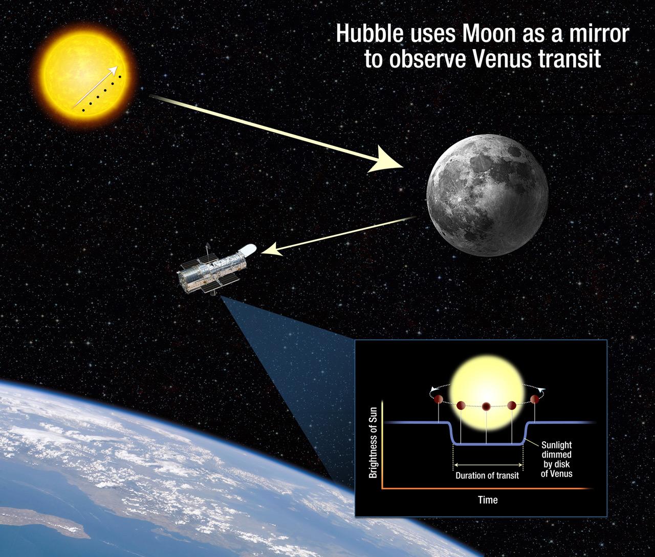 Hubble Uses Moon To View Venus Transit Nasa