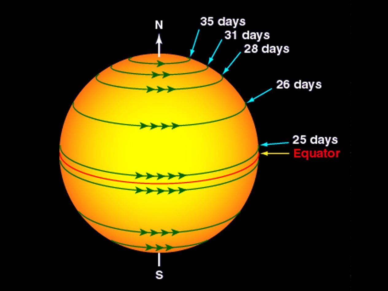 Solar rotation varies by latitude nasa solar rotation varies by latitude pooptronica