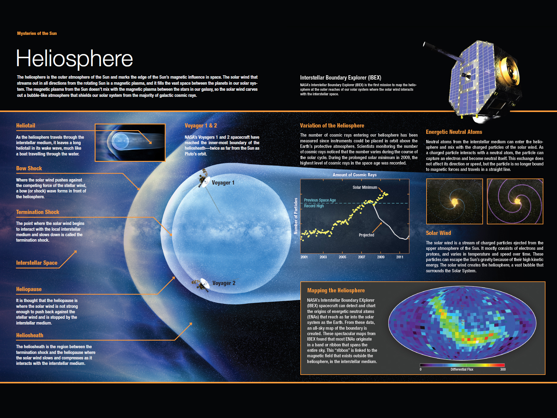 Components Of The Heliosphere