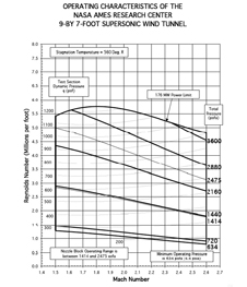 9x7 Wind Tunnel Performance Characteristics Chart