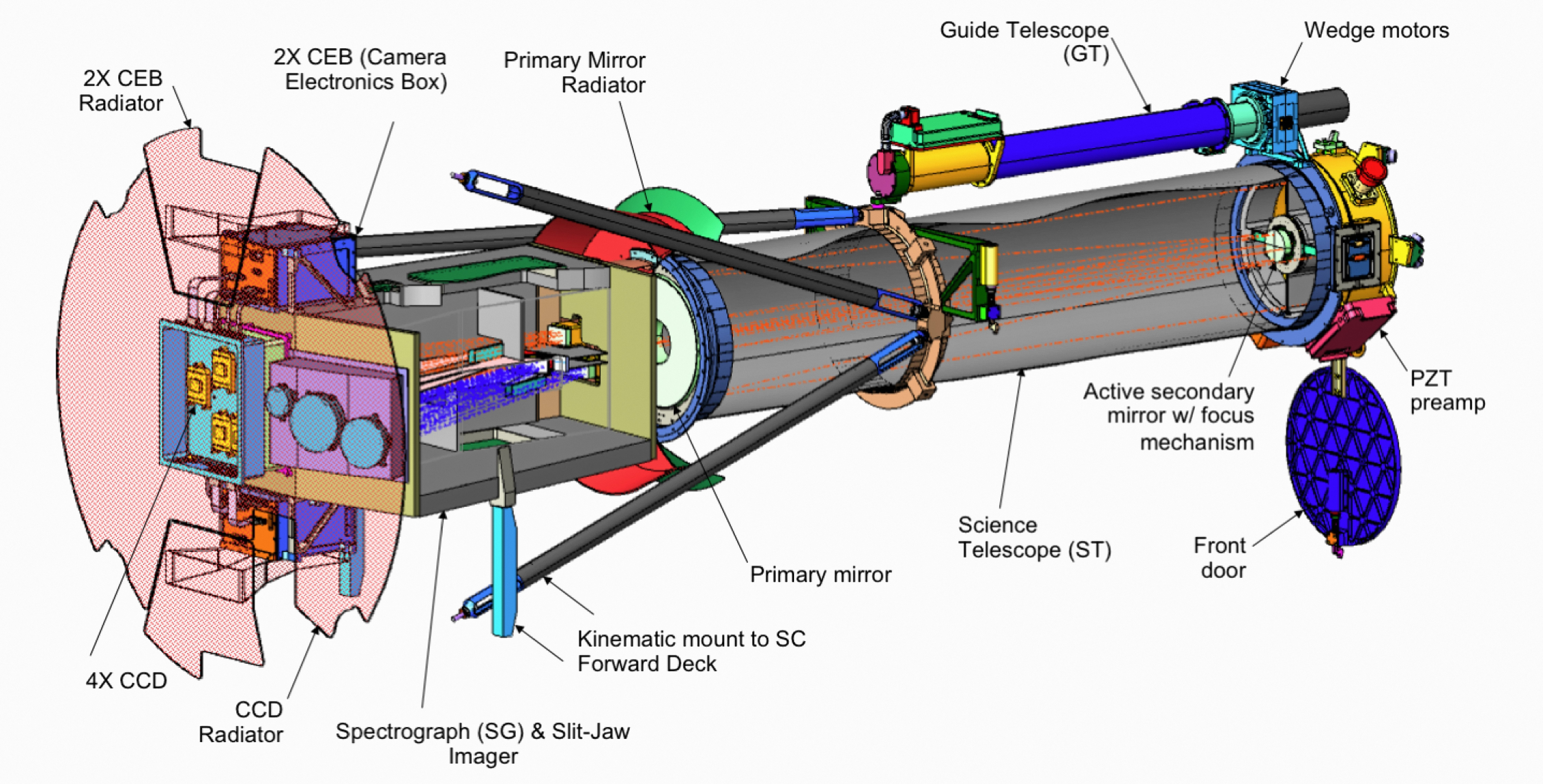Cutaway Diagram Of Iris