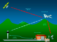 illustration of ground stations and satellites for uavs