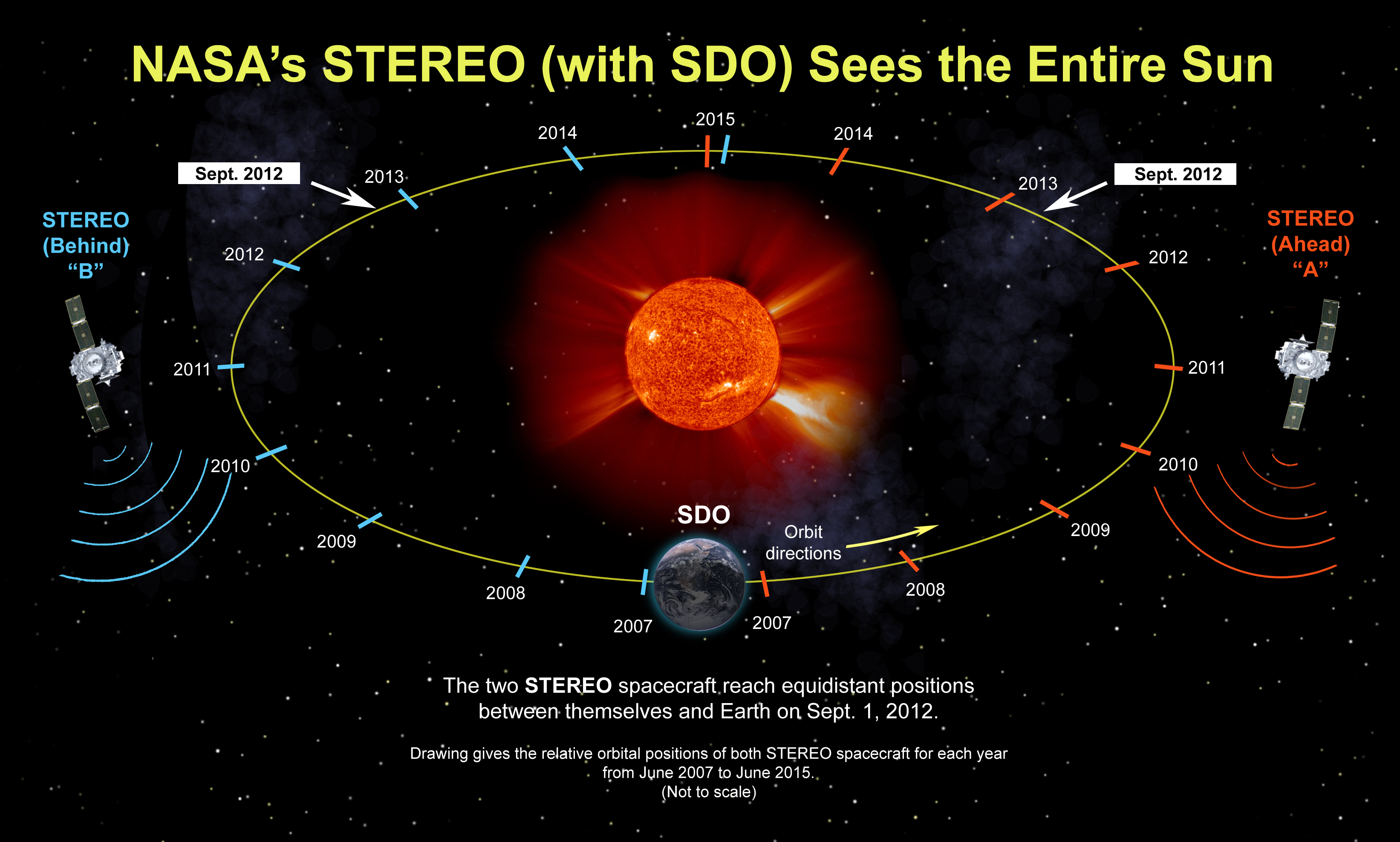 STEREO Reaches New Milestone At Its Sixth Anniversary | NASA