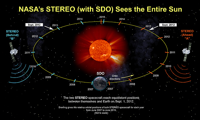 Since its launch in 2006, the STEREO spacecraft have drifted further and further apart to gain different views of the sun.