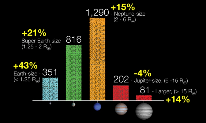 Exoplanets discovered by Kepler