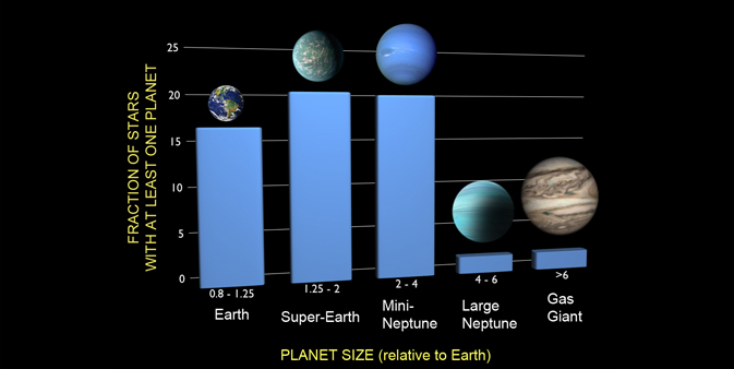 A graph illustrating the findings in this surveys. The graph shows the percentages of Earth, Super-Earth, Mini-Neptune, Large Neptune and Gas Giant sized planets orbiting stars we know have at least one planet.