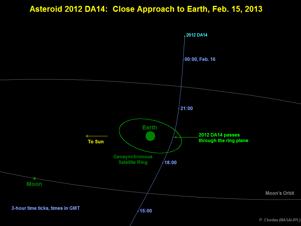 NASA to Chronicle Close Earth Flyby of Asteroid | NASA