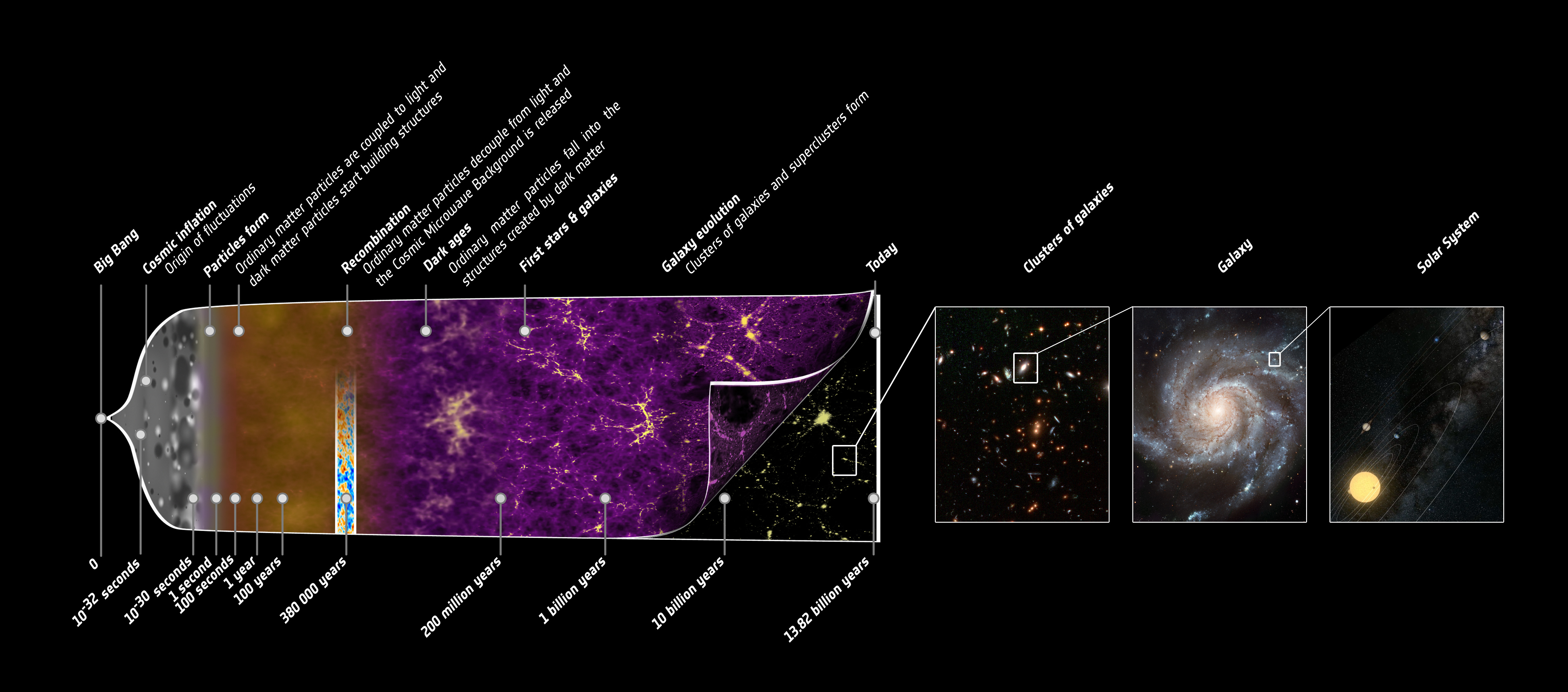 origin of the universe Most astronomers believe the universe began 138 billion years ago in a   scientists call this theory for the origin of the universe the big bang.