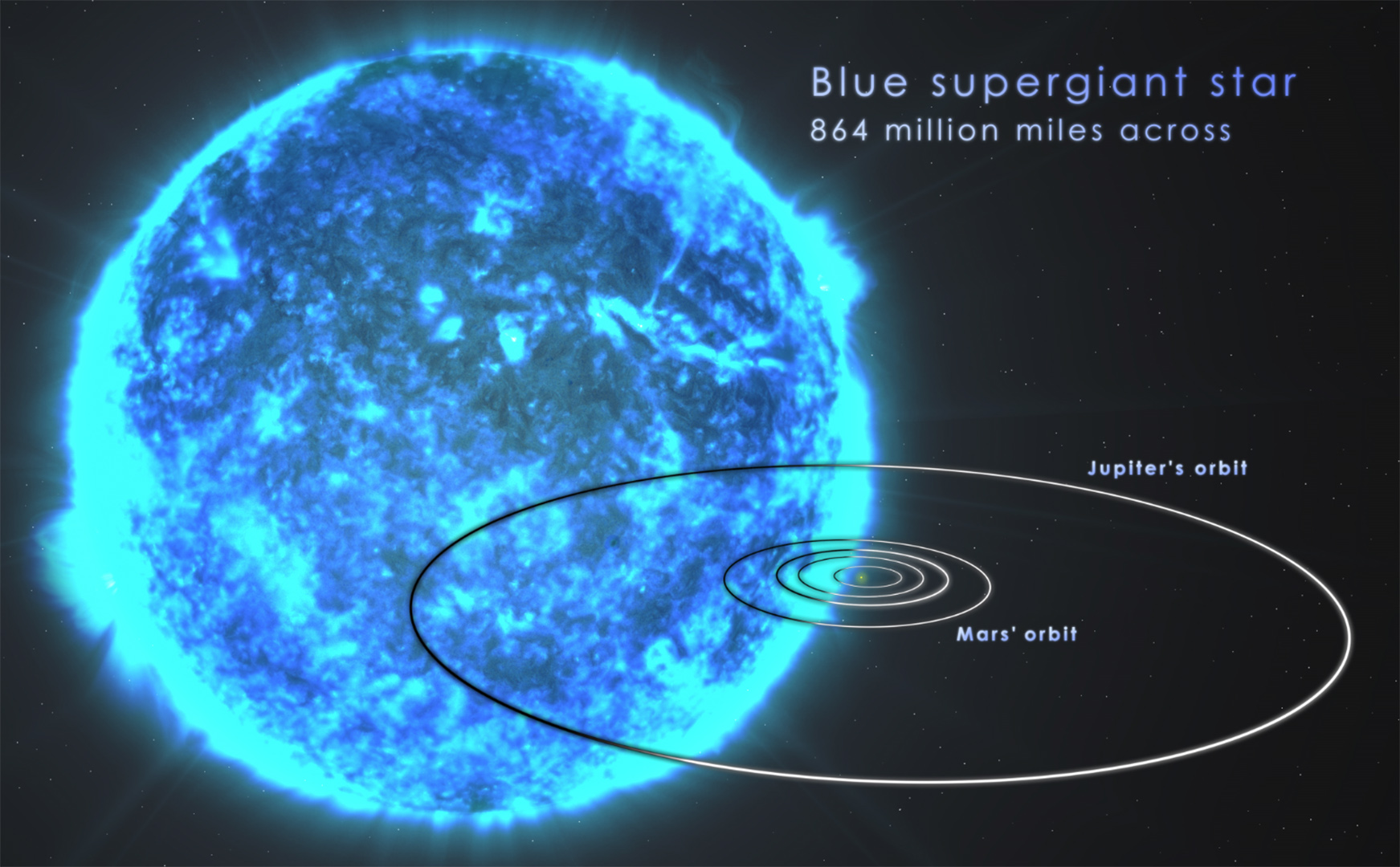 A blue supergiant in relation the the size of our solar ...