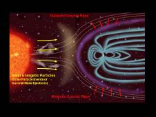 This illustration depicts the two main types of radiation that RAD monitors, and how the magnetic field around Earth affects the radiation in space near Earth
