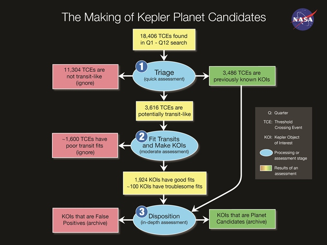 This diagram illustrates the flow of Kepler data through the stages of becoming a planet candidate.