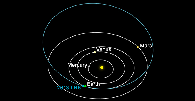 Illustration showing the path of asteroid 2013LR6