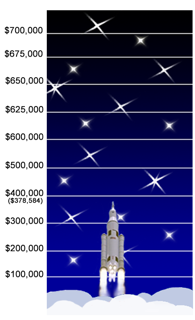 Marshall Space Flight Center's Combined Federal Campaign contributions chart