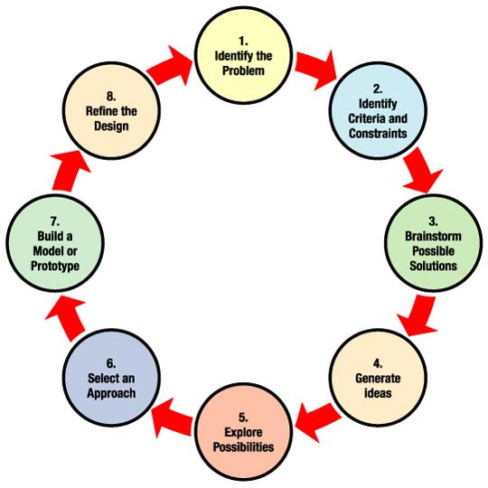 A flow diagram outlining eight steps for the 5-12 engineering design process