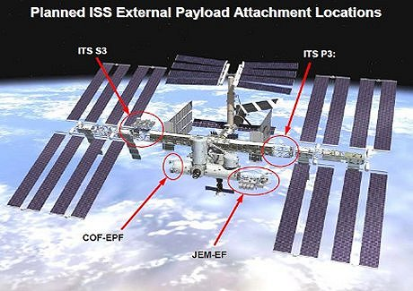 an overview of the international space station project The iss is now broadcasting live images of the earth from the columbus module that is mounted on the external payload facility of the international space station.