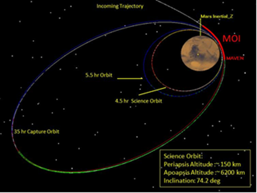 MAVEN orbit paths