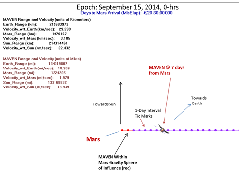 diagram of MAVEN's location