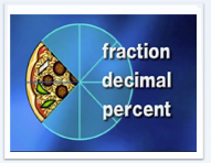 A drawing of a pizza cut into slices beside the words fraction, decimal and percent