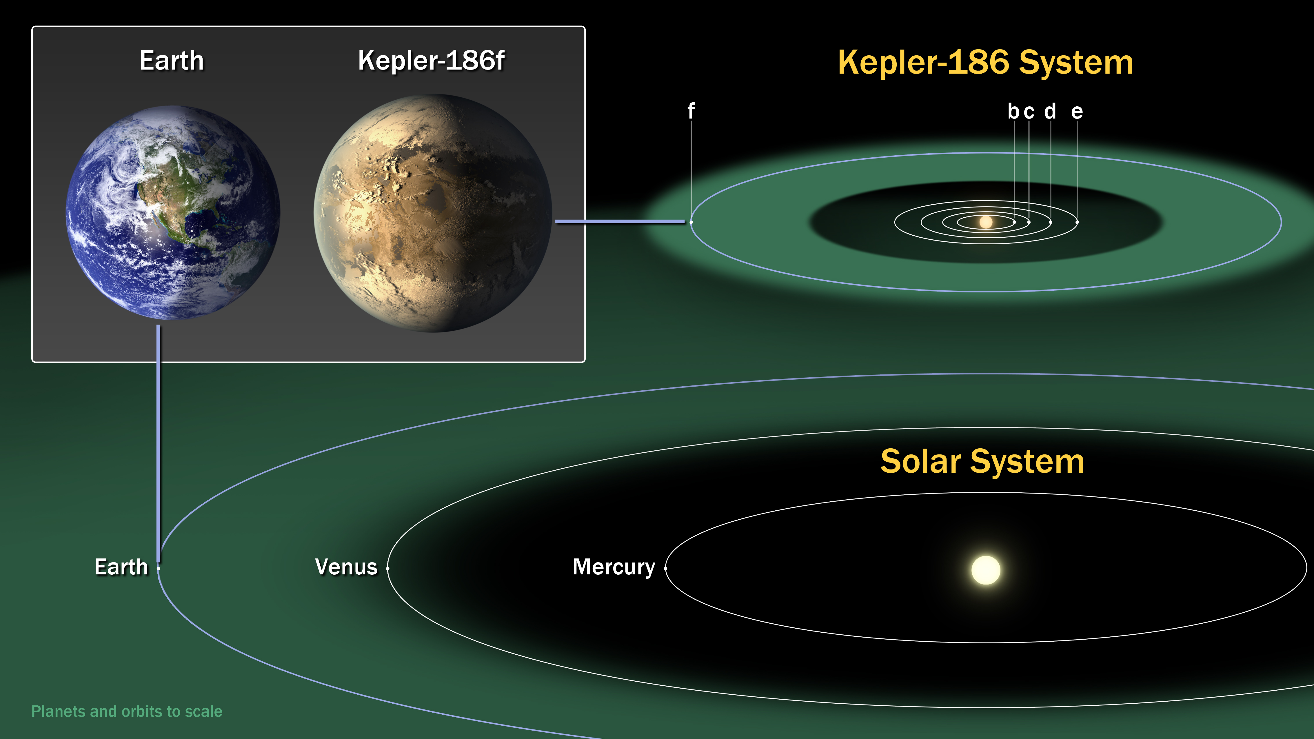 Kepler 186 and the solar system nasa the diagram compares the planets of our inner solar system to kepler 186 a ccuart Choice Image