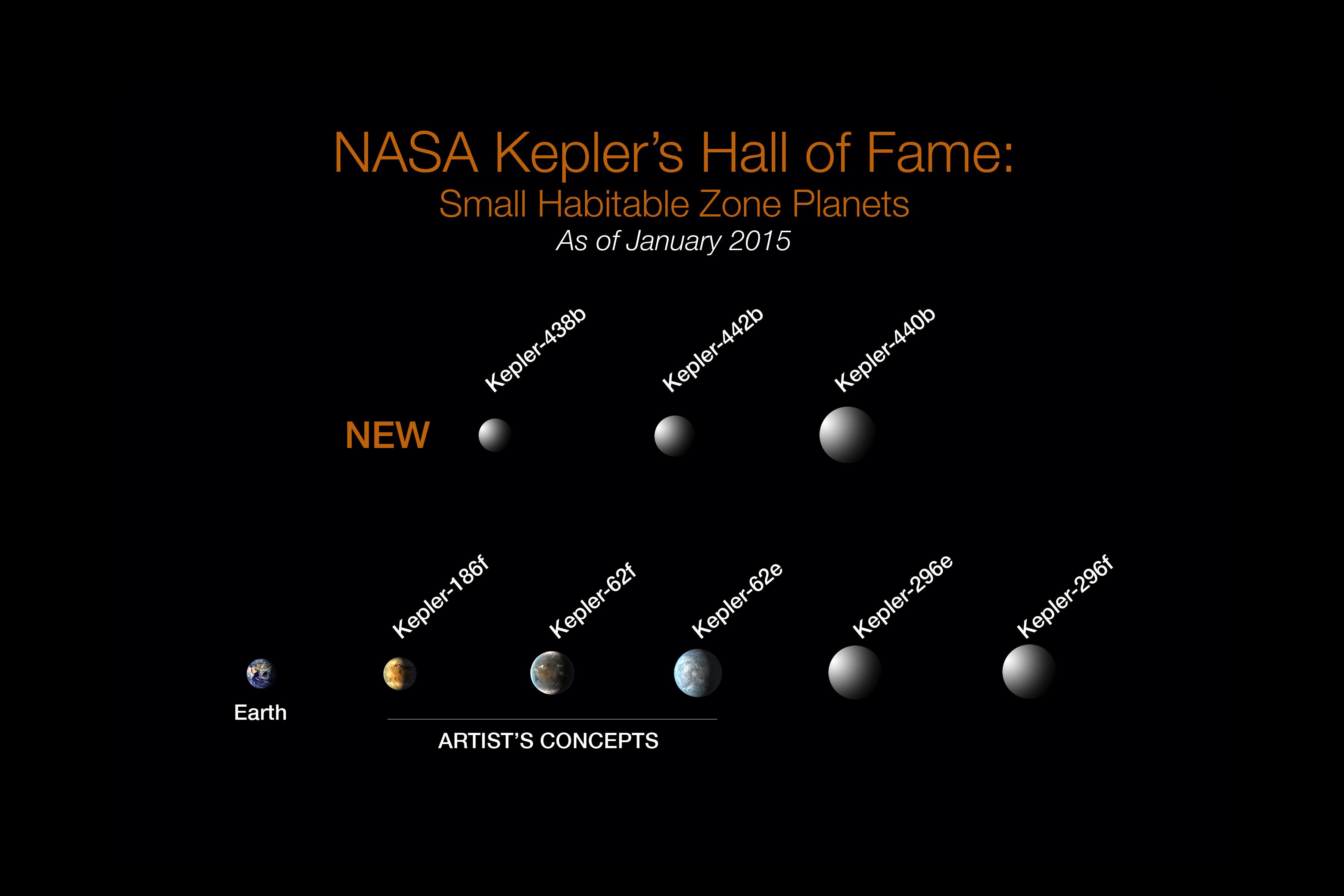 New Inhabited Planet Kepler Hall Of Fame Jan Profile Full
