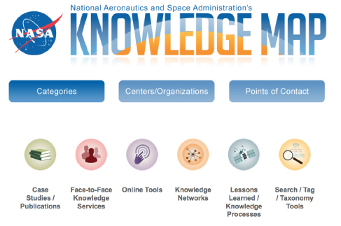 Chief Knowledge Office | NASA on critical thinking map, development map, personal identity map, transaction processing system, decision support system, soul map, education map, information systems, literature map, the world region map, study map, management information systems, mind map, behavior map, knowledge base, business process, business development, enterprise resource planning, language map, word map, knowledge worker, human resource management, strategic management, concept map, literacy map, business process reengineering, science map, content management system, data mining, civilization map, balanced scorecard, tacit knowledge, business model, gender map, customer relationship management, expert system, data map, property map, respect map,
