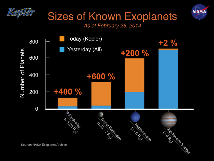 715 New Planets Discovered Orbiting 305 Stars   Space