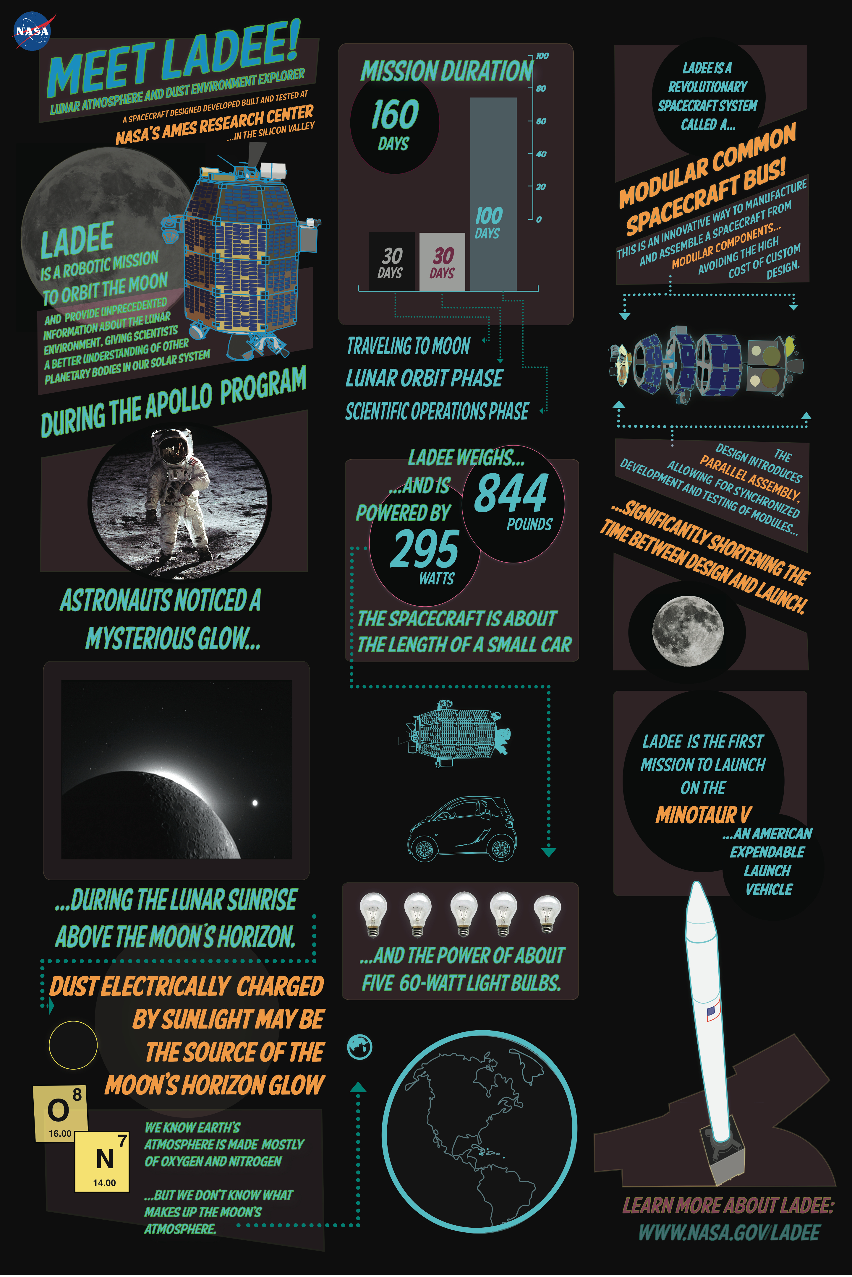 LADEE Mission Infographic - Poster Version : NASA