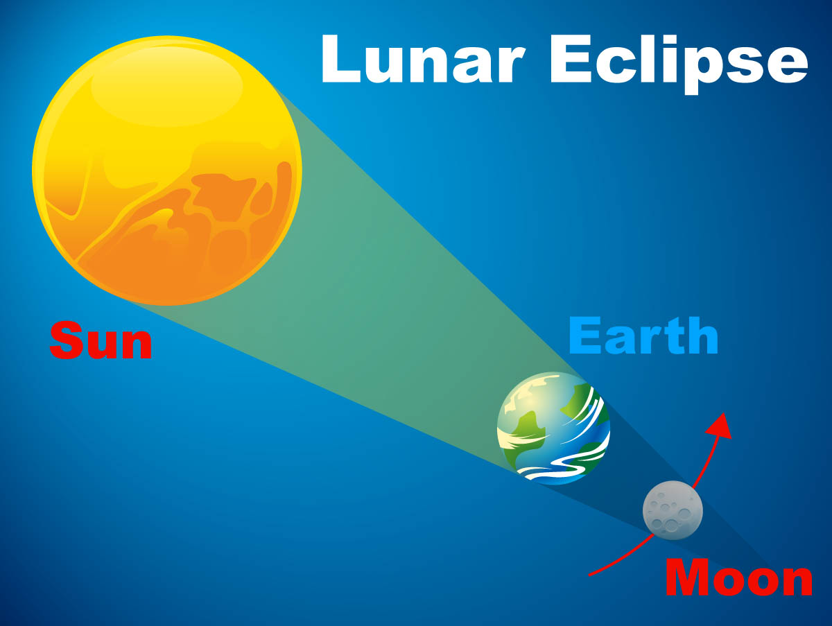 Lunar eclipse diagram nasa ccuart Images