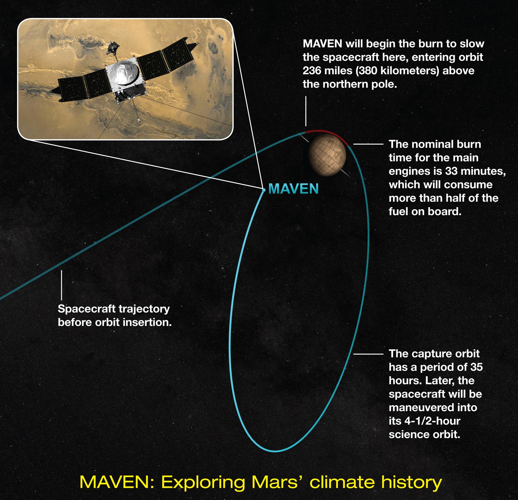 MAVEN's Arrival at Mars, Explained | NASA