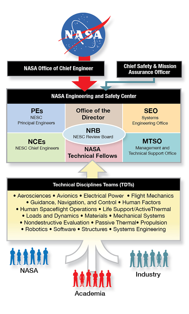 iss nasa organization chart - photo #3