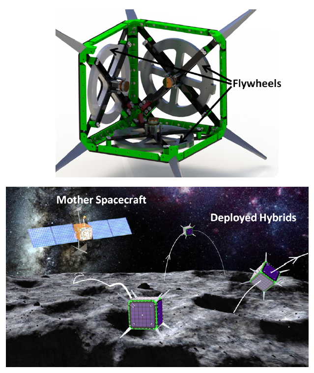 subsystems of a spacecraft Support system concept development, system architecture development, system and subsystem requirements development, systems analysis and trade studies,.