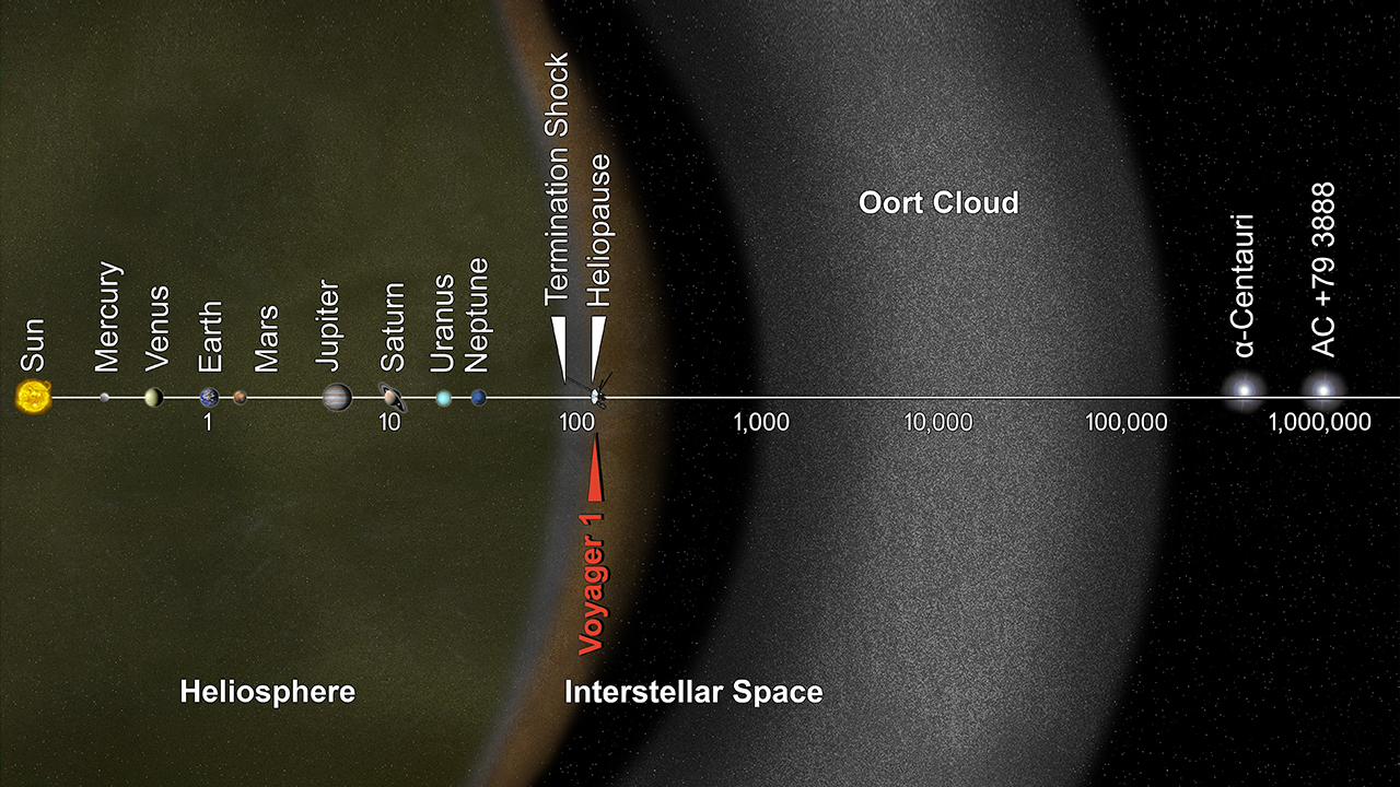 solar system from sun to oort cloud - photo #19