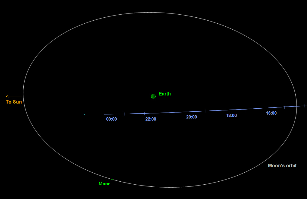Small Asteroid Will Pass Earth Safely on Thursday | NASA