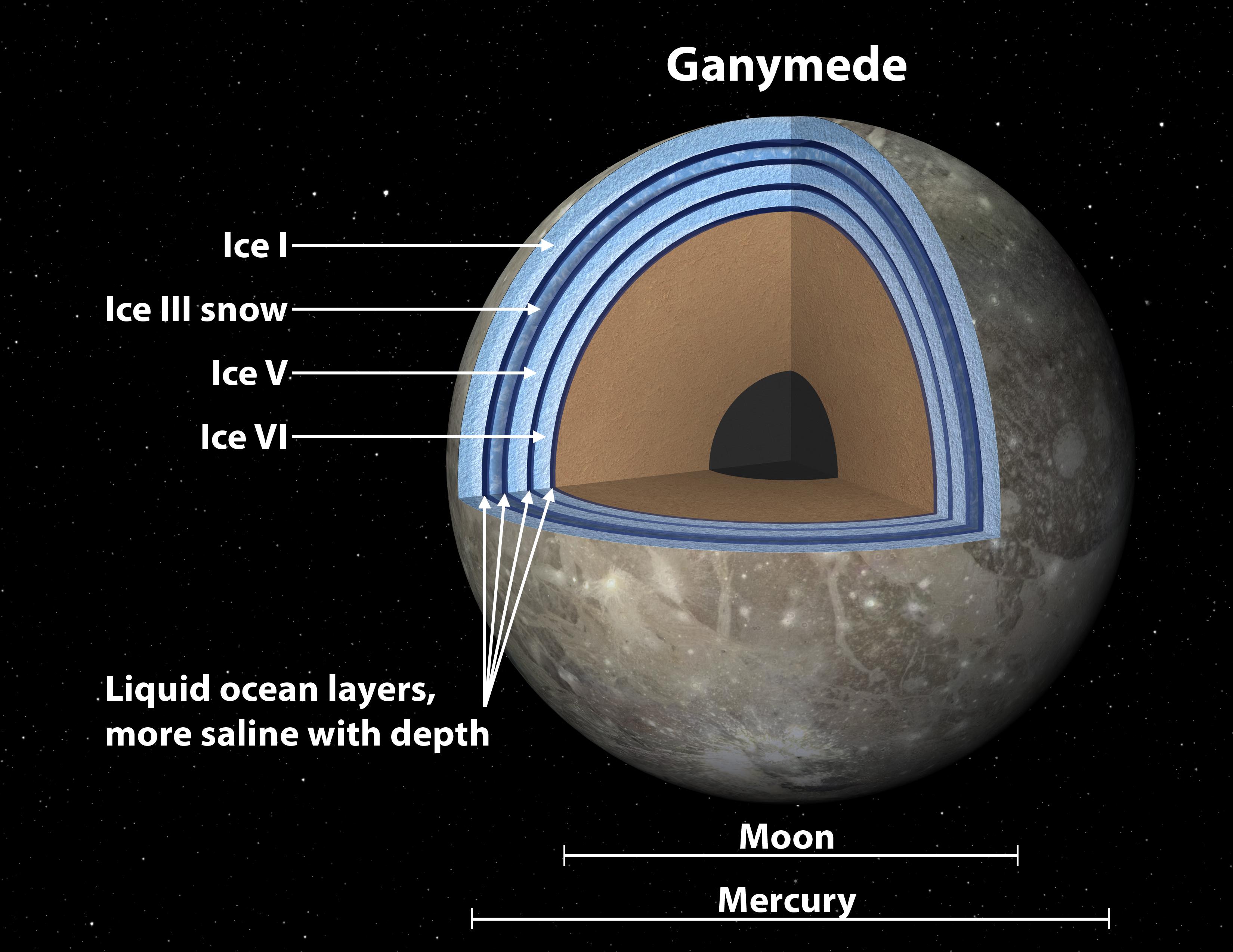 Ganymede Moon of Jupiter 39 s Moon Ganymede