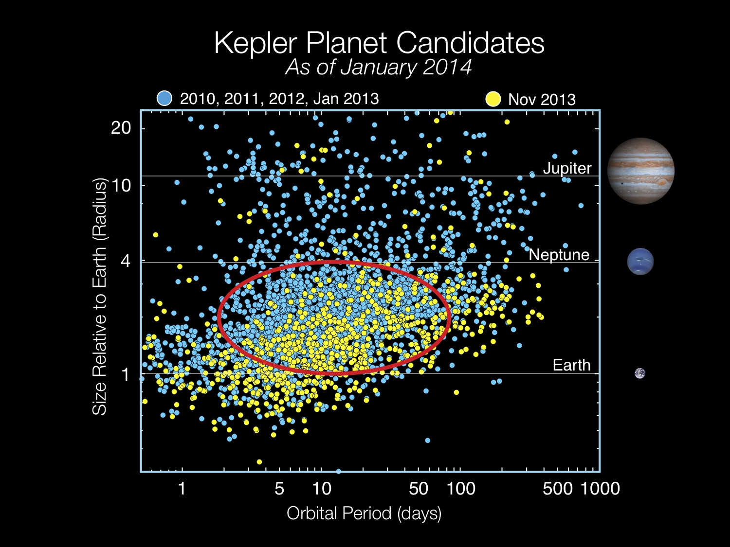 NASA Kepler Provides Insight About Enigmatic But ...