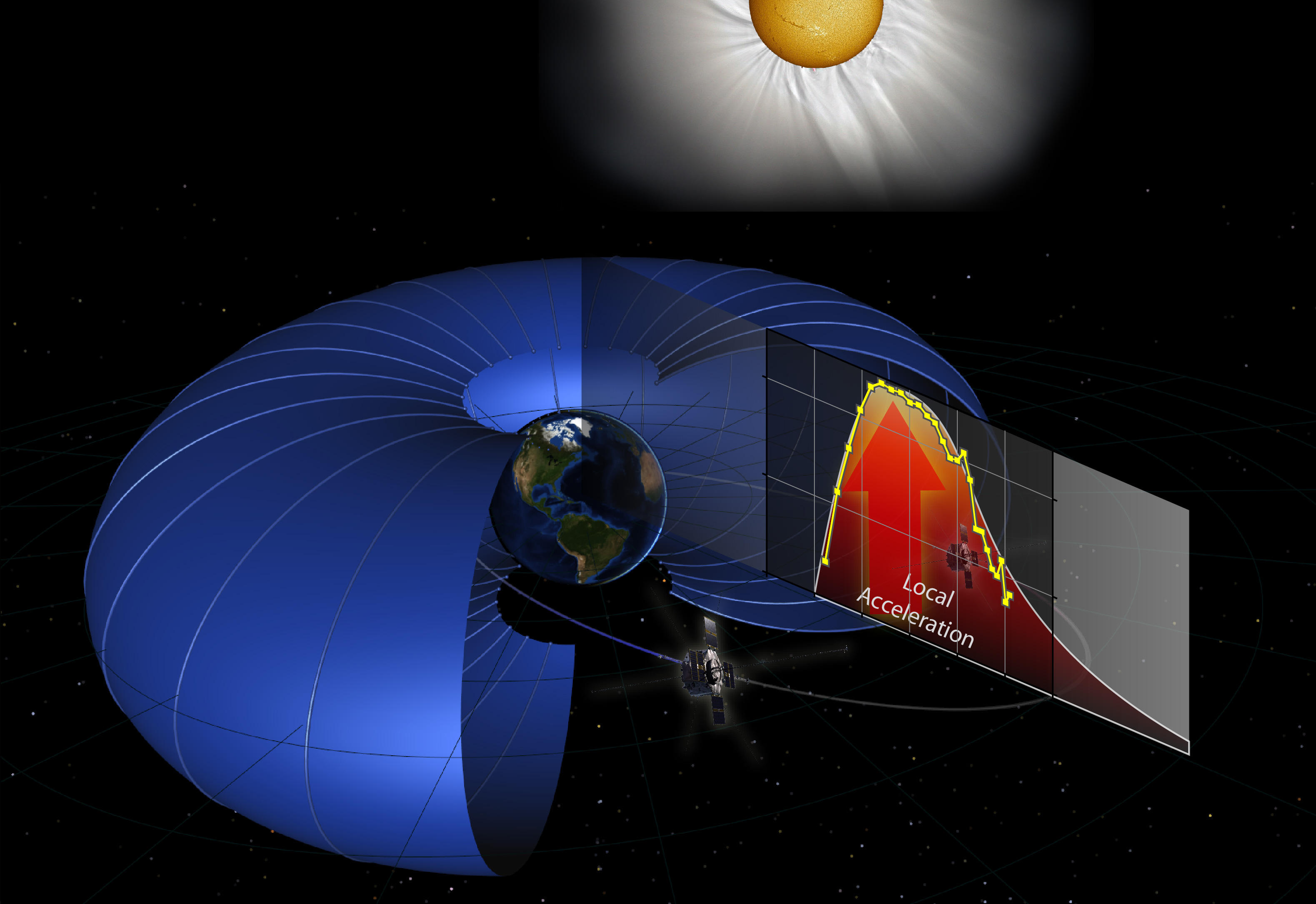 Twentieth international summer school on vacuum electron and ion - Nasa S Van Allen Probes Discover Particle Accelerator In The Heart Of Earth S Radiation Belts