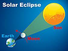 http://www.nasa.gov/sites/default/files/solar-eclipse-diagram-xltn_0.jpg