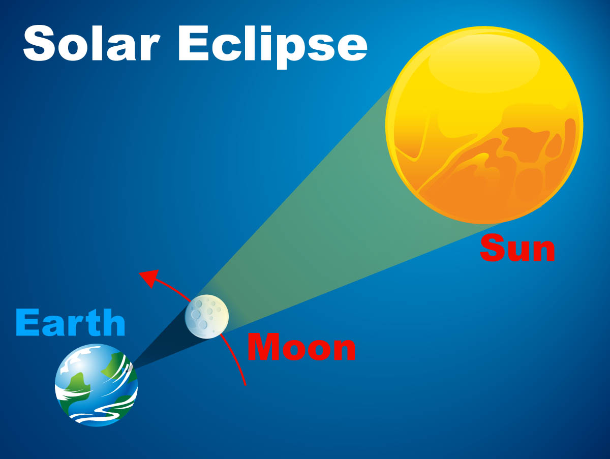 Solar eclipse diagram nasa diagram of the moon passing between the sun and earth pooptronica Choice Image