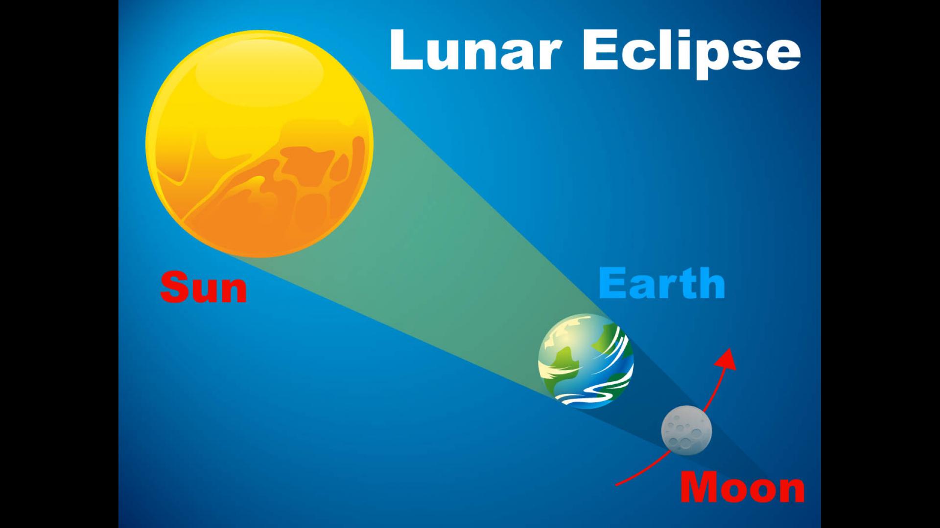 Lunar Eclipse Diagram   NASA