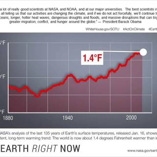 Greenhouse Gases threaten to override orbital influences on climate.