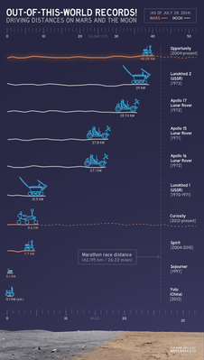 Comparison of the distances driven by various wheeled vehicles on Mars and Earth's moon