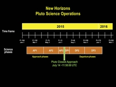 Timeline of the approach and departure phases of the New Horizons Pluto encounter