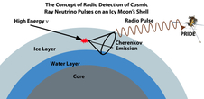 The Concept of Radio Detection of Cosmic Ray Neutrino Pulses on an Icy Moon's Shell. Core, water and ice layers. High energy and Cherenkov send radio pulse back to the PRIDE.