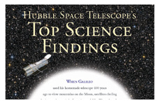 The words Hubble Space Telescope's Top Science Findings and an image of Hubble against a starry background