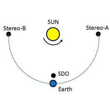 The locations of STEREO–A, STEREO–B and SDO relative to the sun and Earth in 2011.