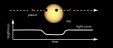 Light Curve of a Planet Transiting Its Star.