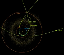 Orbits of 2013 UQ4, 2013 US10 and 2013 UP8